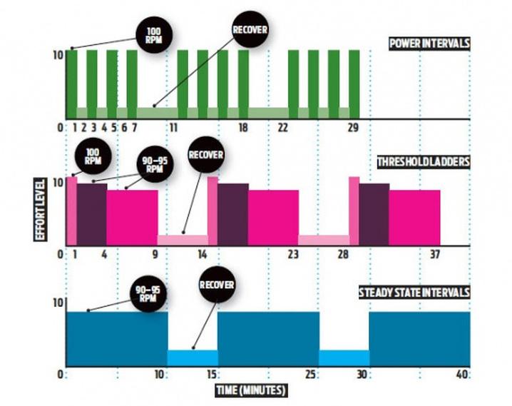 Diferentes secuencias de intervalos publicados por Bicycling magazine